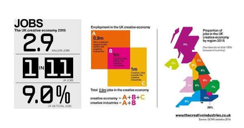 2015 Creative economy stats