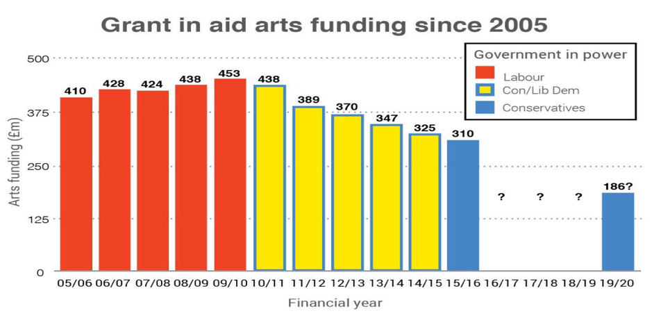 Grant in aid arts funding since 2015