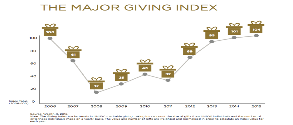 Major Donor Giving statistics