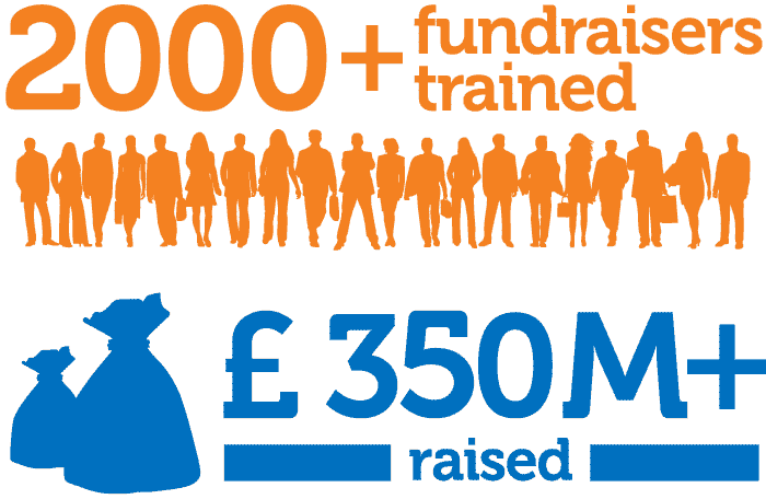 NAFS Stats | 2000+ fundraisers trained, £350M+ raised