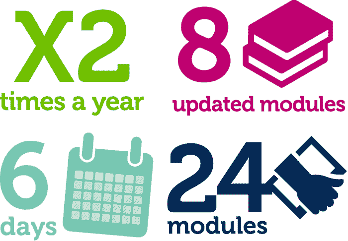 2x times a year, 8 updated modules, 6 days, 24 modules