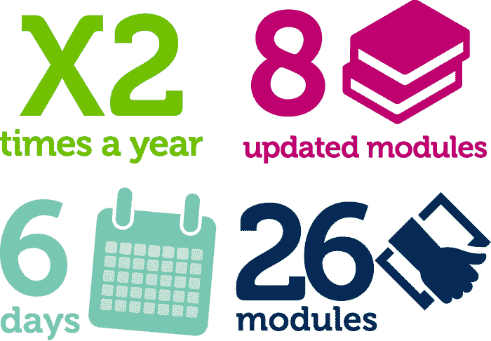 2x times a year, 8 updated modules, 6 days, 26 modules